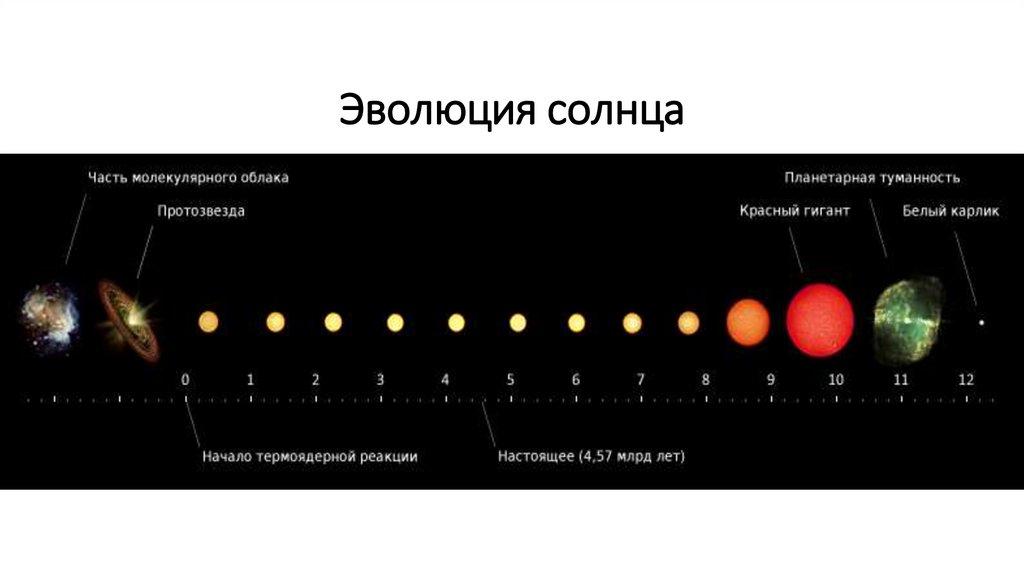 Звёздная эволюция — википедия