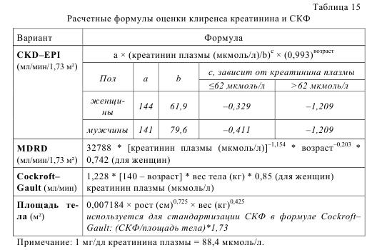 Повышен клиренс эндогенного креатинина: норма, причины, формулы расчета