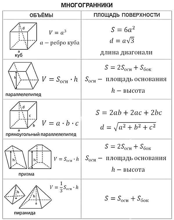 Стереометрия, часть с | егэ по математике (профильной) | теория к заданию 14