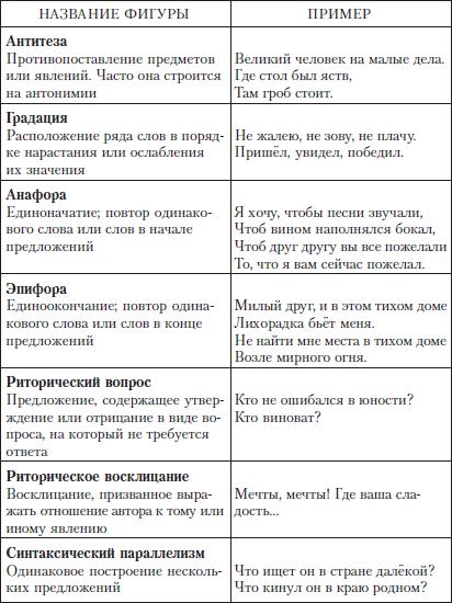 Параллелизм психологический в литературе: примеры