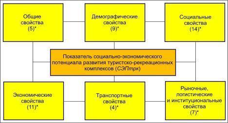 Межотраслевые комплексы россии- важнейшие и ведущие в таблице для 9 класса