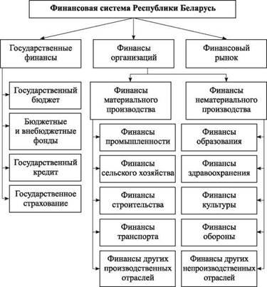 Финансовая система - это что такое? понятие, структура