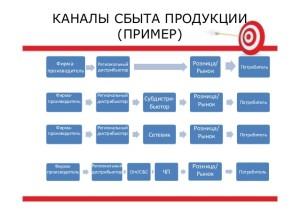 Сбыт - это что? система, организация и рынок сбыта продукции