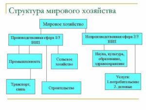 Тема 10. современное мировое хозяйство
