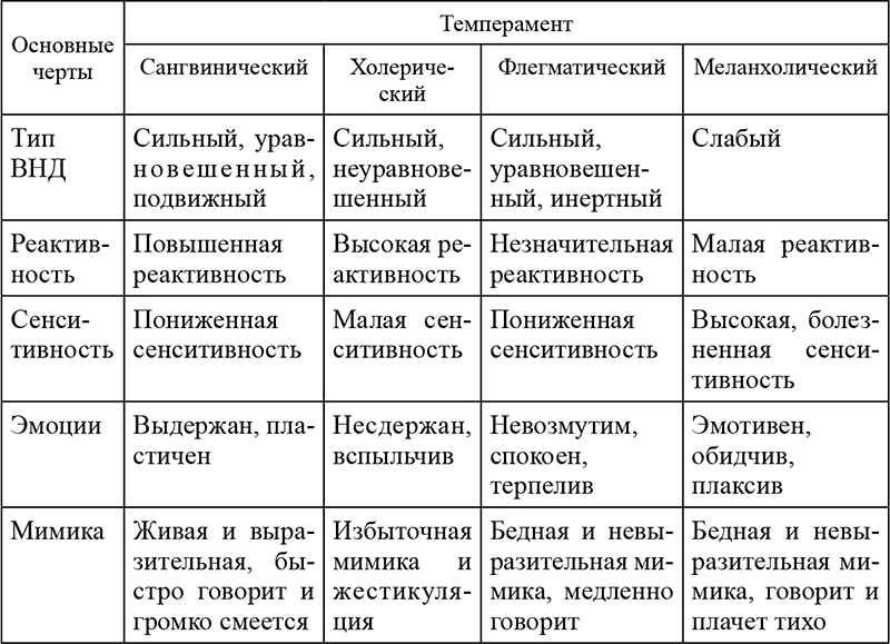 Темперамент человека