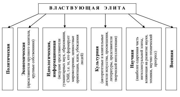 Политическая элита, понятие и функции