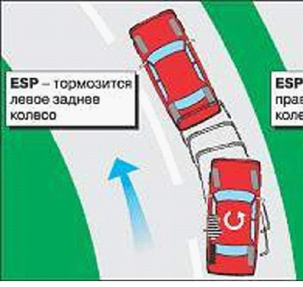 Asr: что это такое в автомобиле, принцип работы, плюсы и минусы