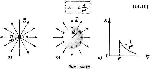 Электрическое поле: что это, определение и формулы с примерами