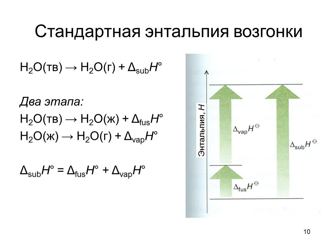 Понятие энтальпии и энтропии.