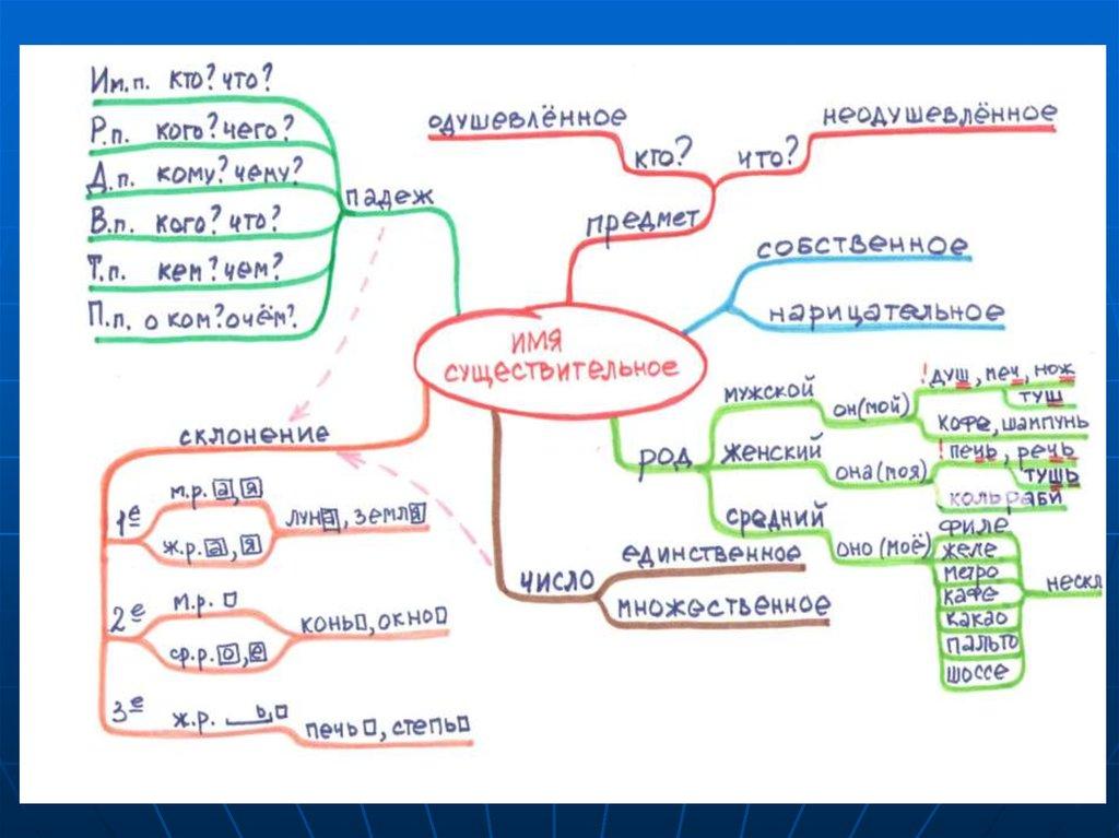 Не просто карты: mind maps в работе помощника руководителя