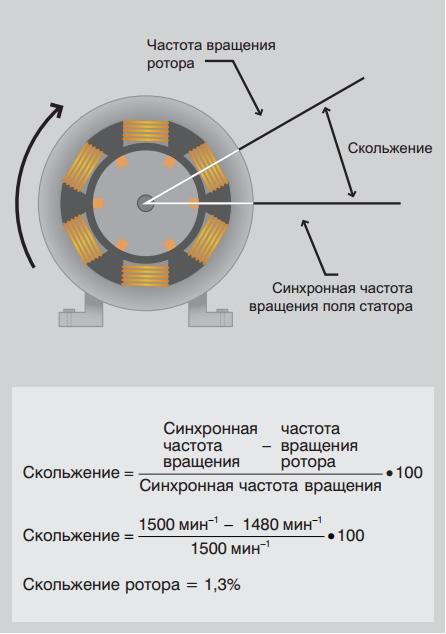 Скольжение асинхронного двигателя — википедия с видео // wiki 2