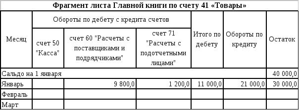 Учетные регистры бухгалтерского учета, их классификация