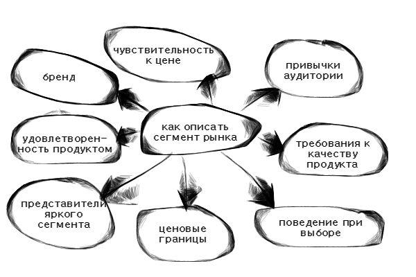 Как составить портрет целевой аудитории: подробное руководство   calltouch.блог