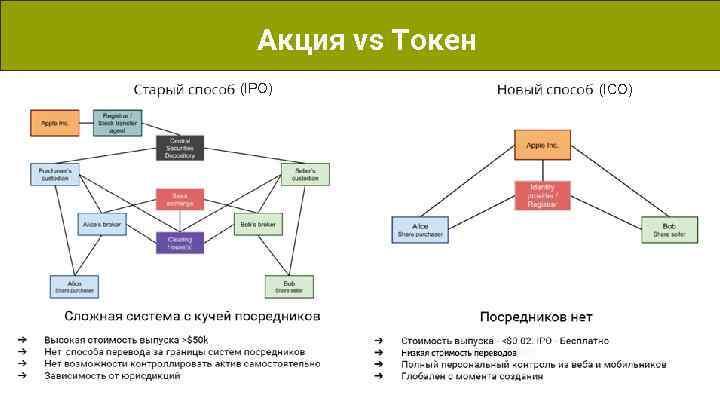 Что такое токены в криптовалюте и для чего они нужны?