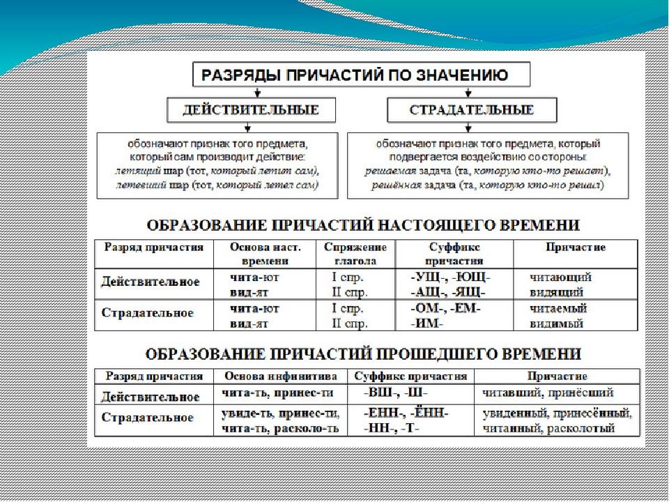 Урок 1: причастие - 100urokov.ru