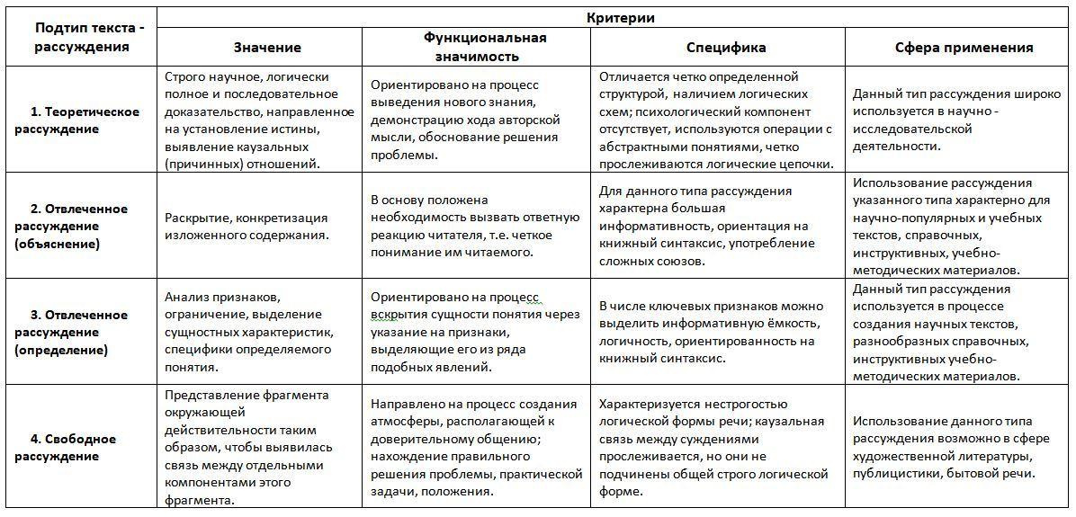 Функциональные стили речи: их общая характеристика и виды