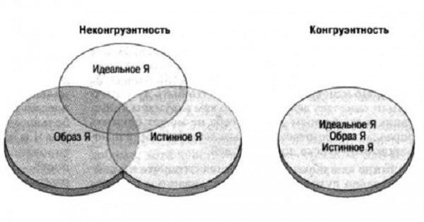 Определение конгруэнтности и неконгруэнтности в психологии: что это в общении