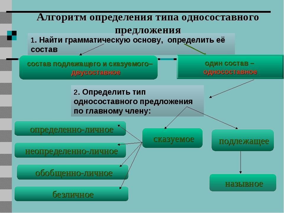 Виды односоставных предложений