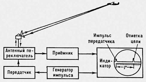 Радиолокация | энциклопедия кругосвет