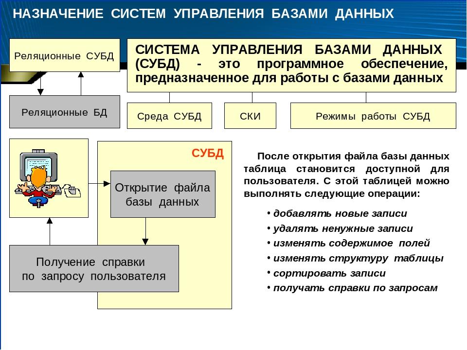Определение базы данных и сопутствующие понятия