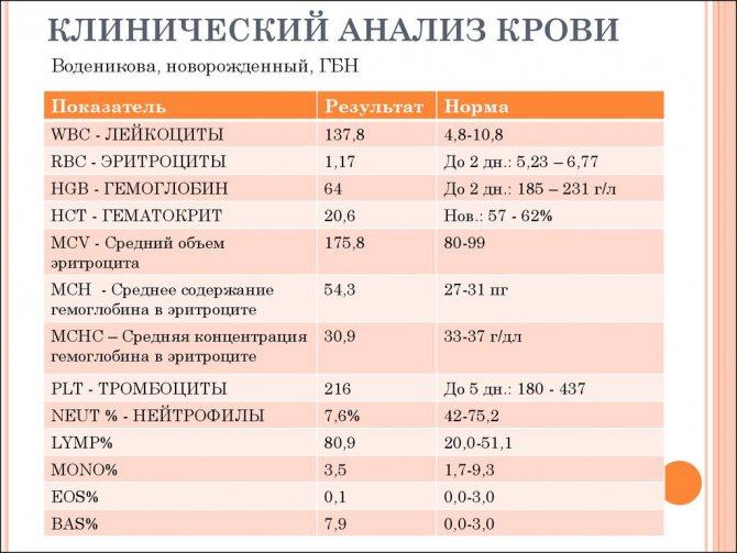 Понижена средняя концентрация hb в эритроцитах mchc — причины данного отклонения