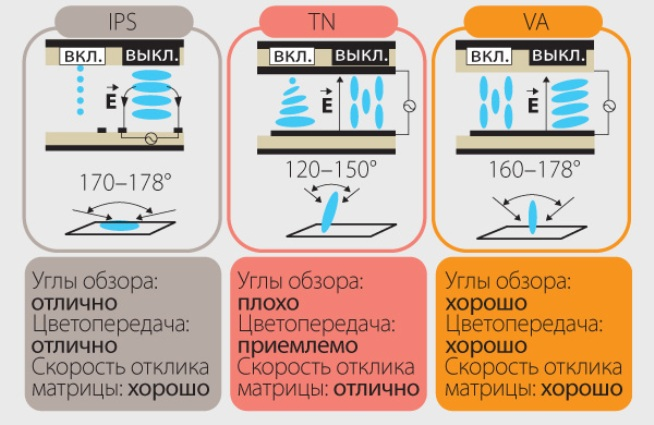 Чем отличаются дисплеи для смартфонов: lcd, igzo lcd, ips, mlcd+, oled, superamoled и другие. перспективные технологии — onlime блог