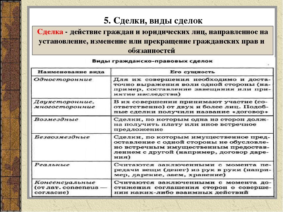Сделки: понятие, признаки, условия действительности, виды - гражданское право (общая часть) | юрком 74