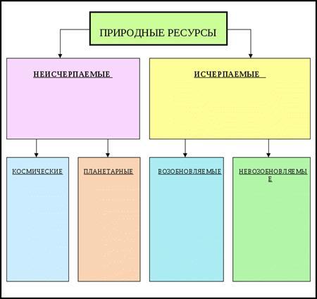 Природные ресурсы: что это, их виды и закон о природопользовании