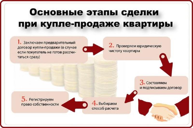 Что значит ипотека в силу закона и отличия от ипотеки в силу договора