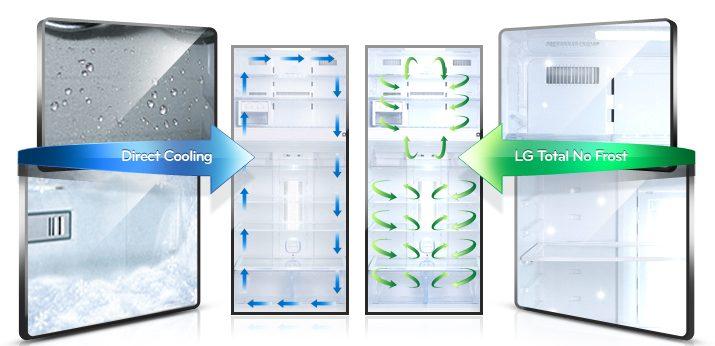 Система no frost в современных холодильниках