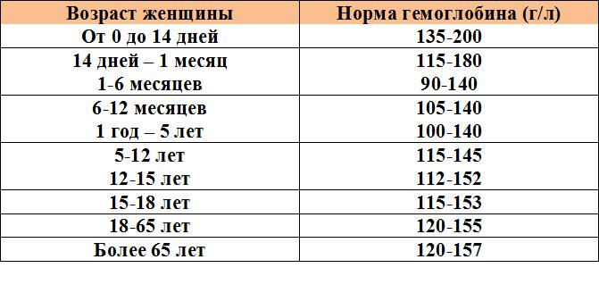 Гемоглобин - это что такое? анализ на гемоглобин. содержание гемоглобина в крови: норма :: syl.ru