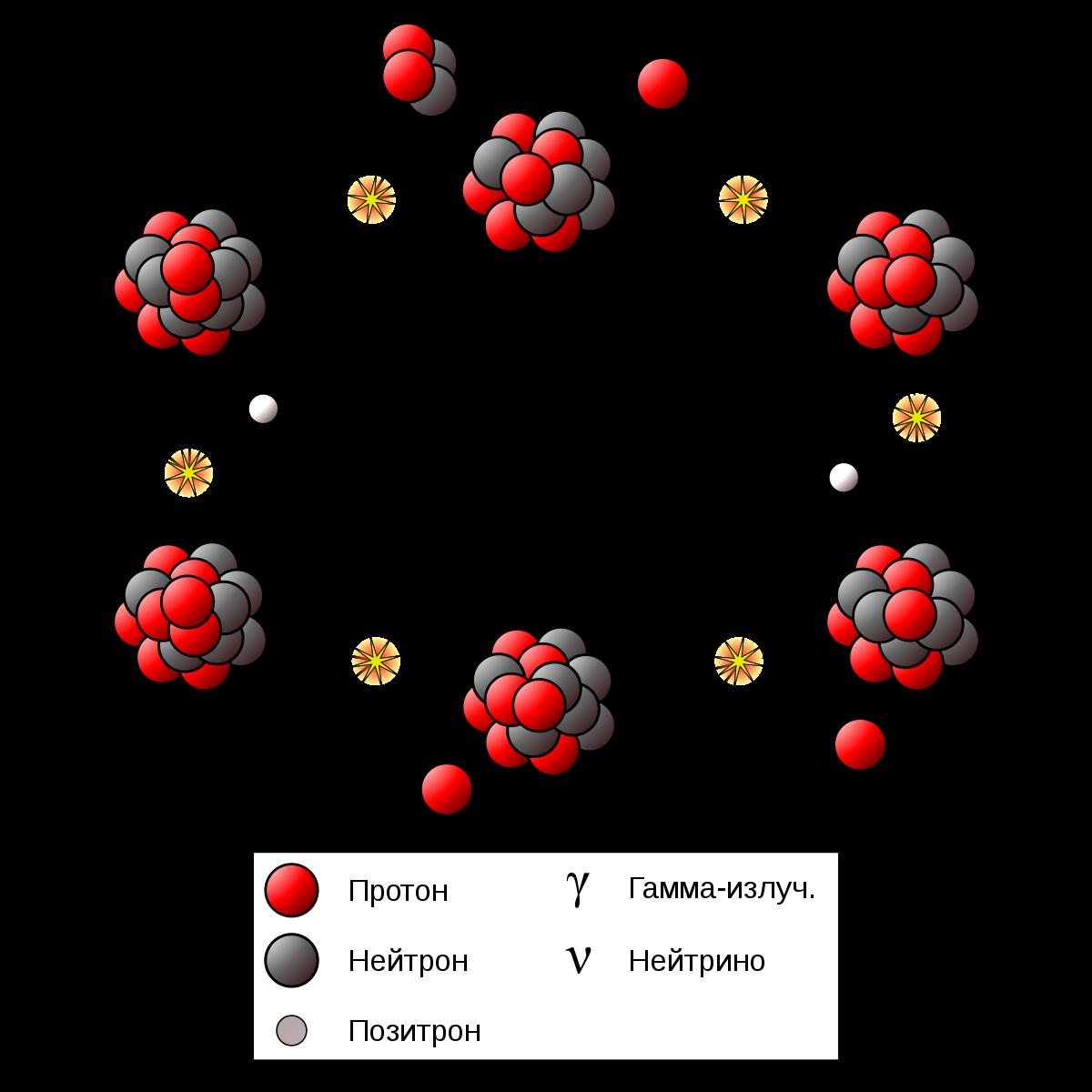 Ядерные реакции: просто и понятно