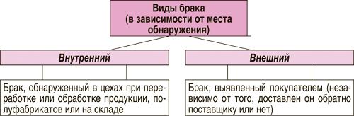 Как заключали брак в российской империи - как написать историю своей семьи?