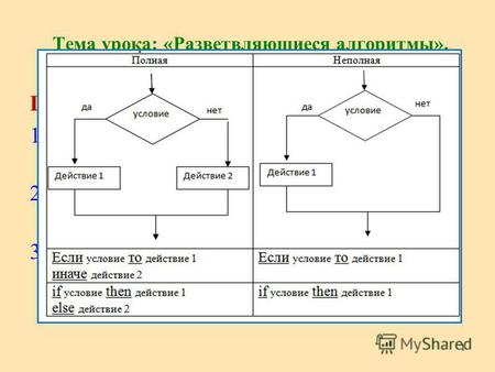Разветвляющийся алгоритм: основы, структура и примеры
