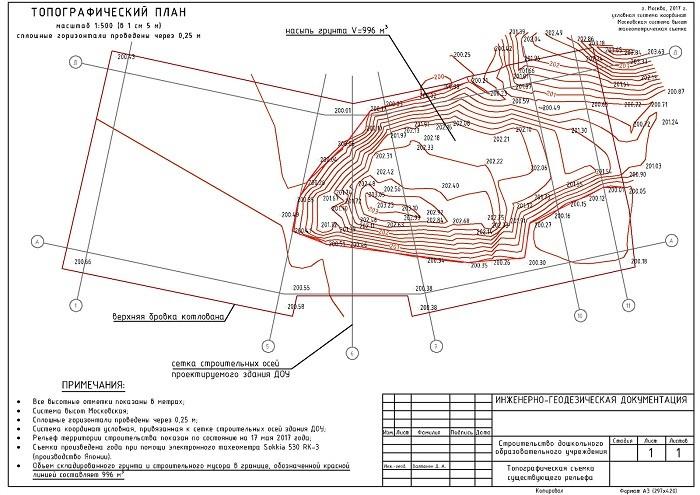 Топография - topography