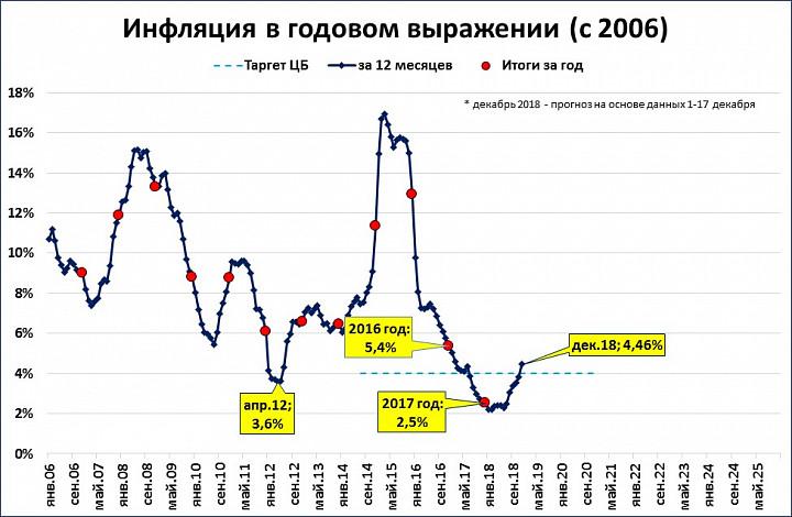 Ключевая ставка цб рф, на что влияет, ставка рефинансирования цб рф на сегодня, следующее заседание, суть снижения ключевой ставки