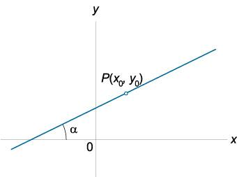 Уравнение прямой с угловым коэффициентом.