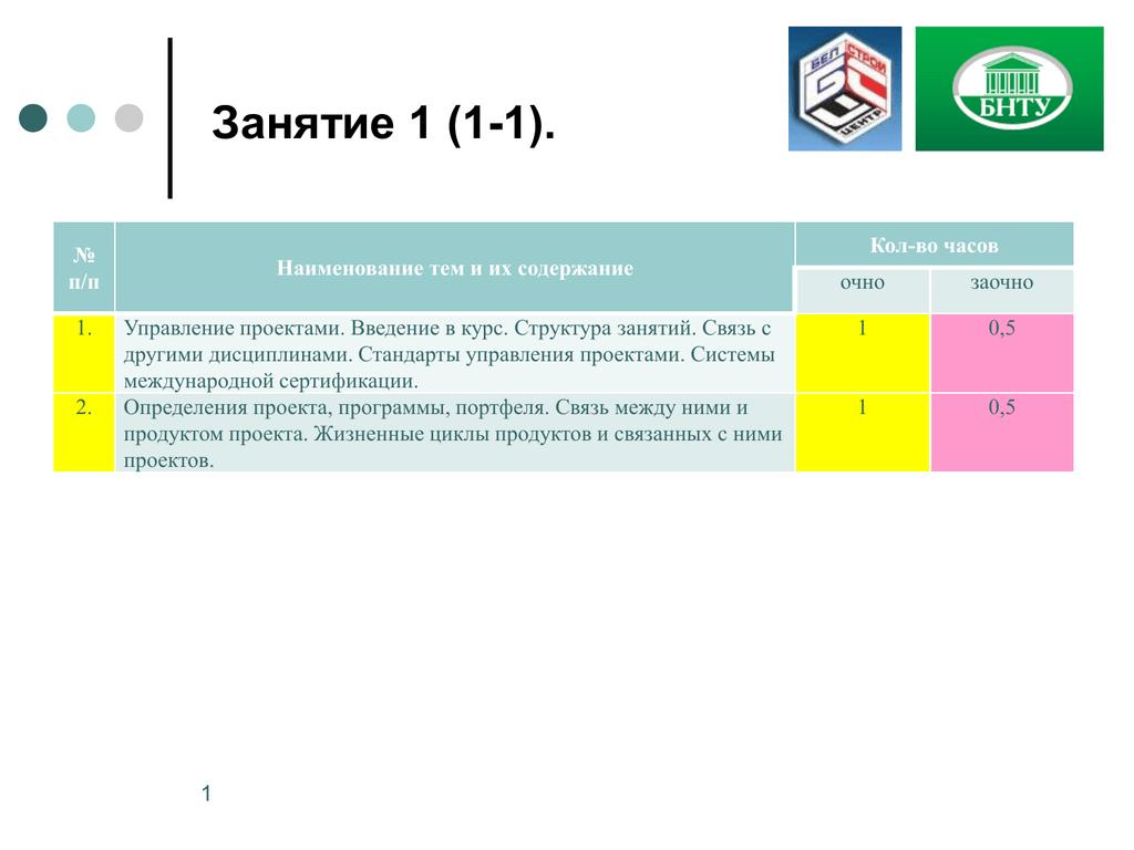 Определение целей, результатов и продуктов проекта- pm-way