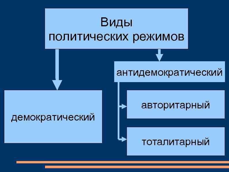 Демократический режим: признаки, характеристика. демократический политический режим