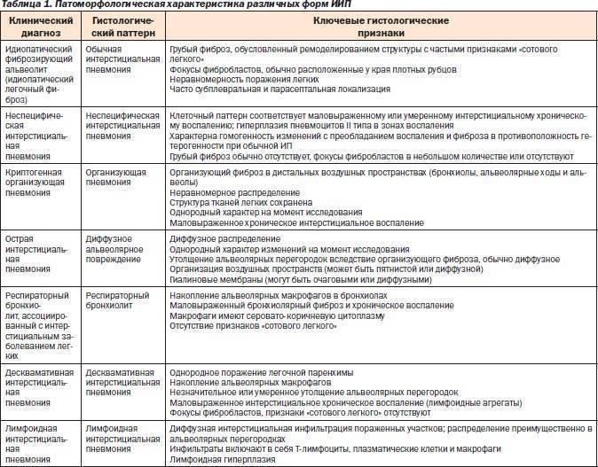 Интерстициальная пневмония: лечение, симптомы и причины
