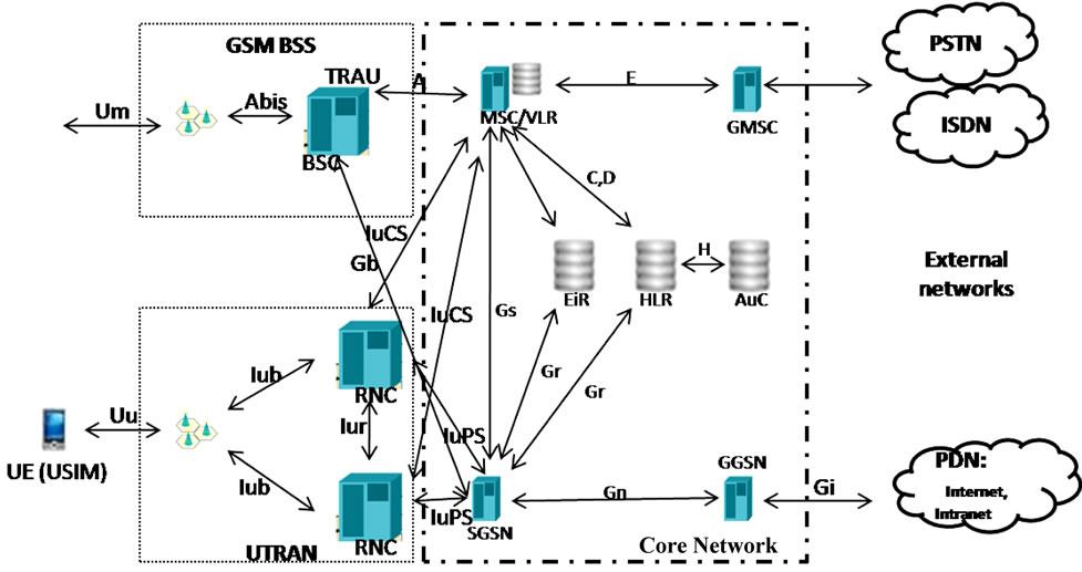 Wcdma - что это такое, основные особенности и возможности, отличия от gsm