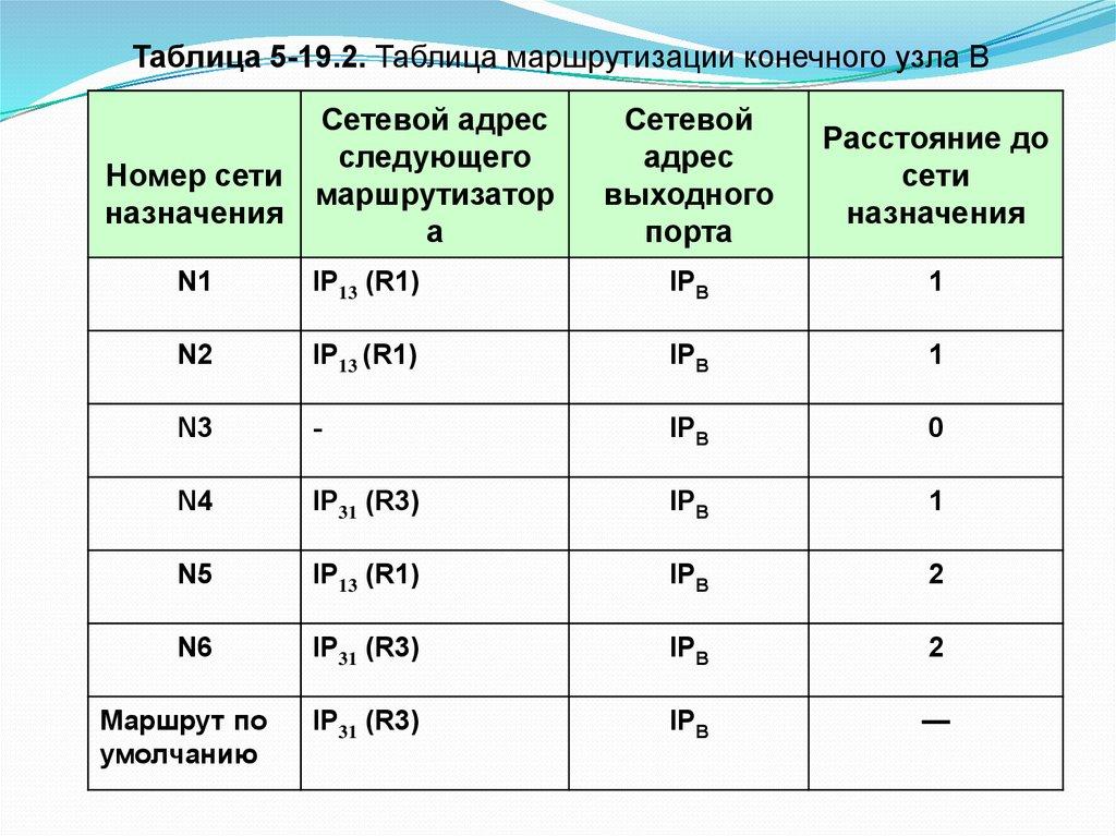 Таблица ip-маршрутизации. категория: локальная сеть • разное