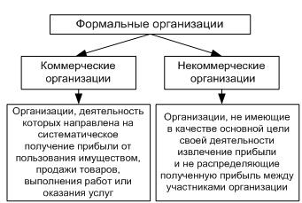 Формальные и неформальные группы в организации