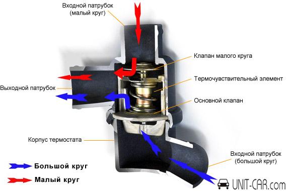 Автомобильный термостат: виды, устройство и принцип работы