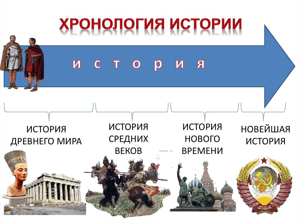 Хронология — википедия. что такое хронология