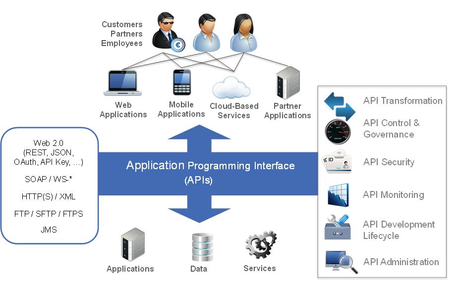 Api – что такое application programming interface