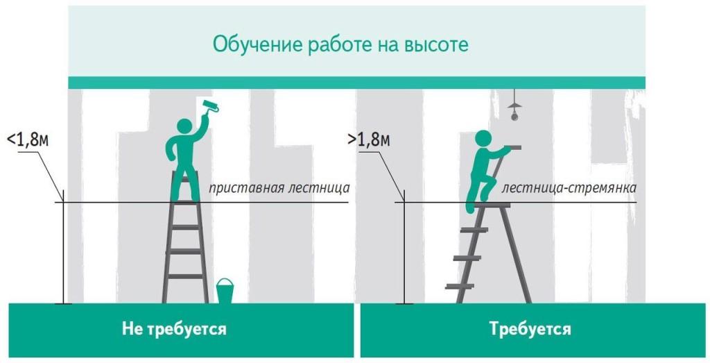 Какие работы относятся к работам на высоте и к верхолазным работам: с какой высоты начинается работа на высоте по новым правилам