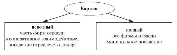 Чем отличается картель от синдиката? — david's blog.ru