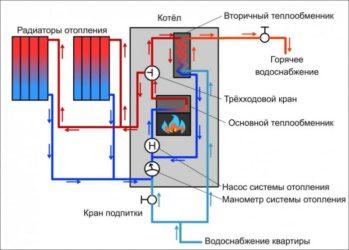 Что такое теплообменники, виды и особенности применения