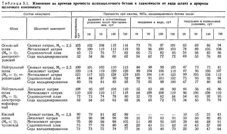 Удельная прочность металлов: таблица. механические свойства металлов